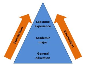 Faculty expectations are at their highest and student effort should be at its peak during capstone experiences.