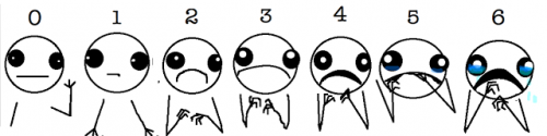 Rating scale