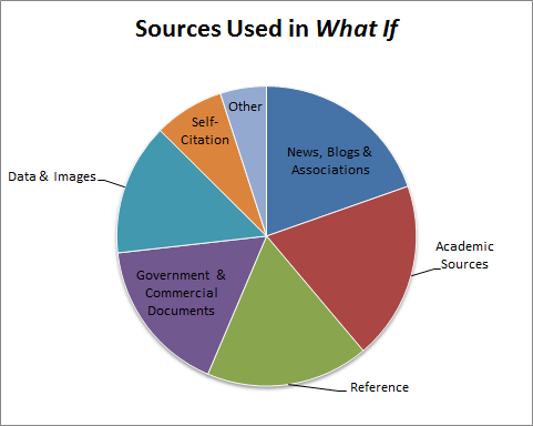 Academic Sources: 19.3%, News, Blogs & Associations: 19.6%, Reference Sources: 17.6%, Government and Commercial Documents: 16.8%, Data & Images: 14.2%, Self-Citation: 7.6%, Other: 5%.