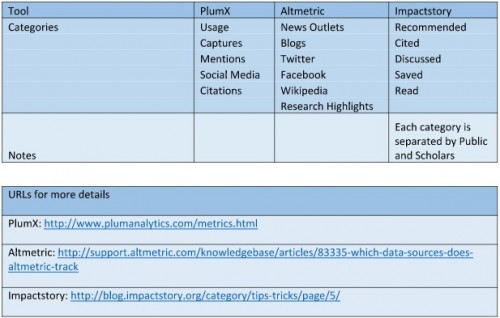 Figure 1. Altmetrics categories in use by major altmetrics tools.