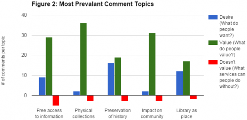 Figure 2_Most Prevalant Comment Topics