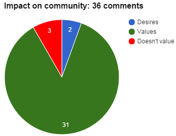Impact on community_36 comments
