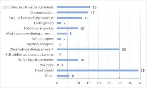 Figure 2. Number of survey participants who have utilized different methods for assessing outreach activities (out of 39 total responses).