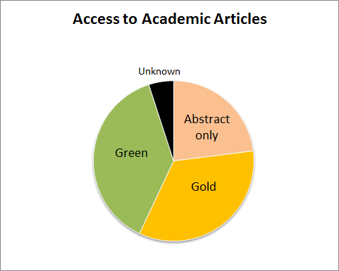 Abstract only: 23%, Gold: 34%, Green, 38%, Could Not Determine, 5%