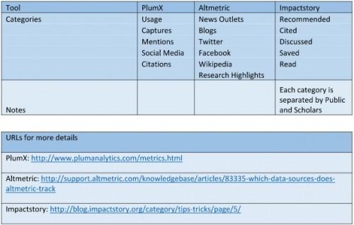 Figure 1. Altmetrics categories in use by major altmetrics tools.