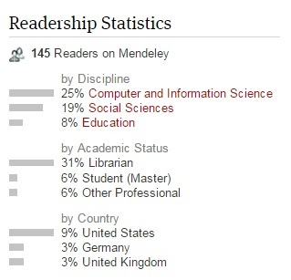 Figure 3. Mendeley Readership Statistics from one of our articles.