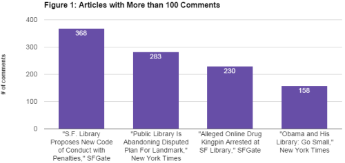 Figure 1_Articles with More than 100 Comments