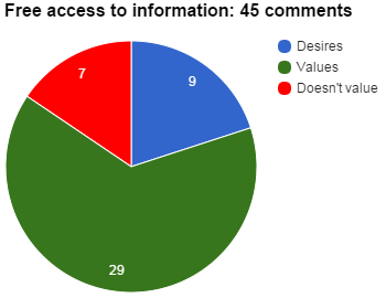 Free access to information_45 comments