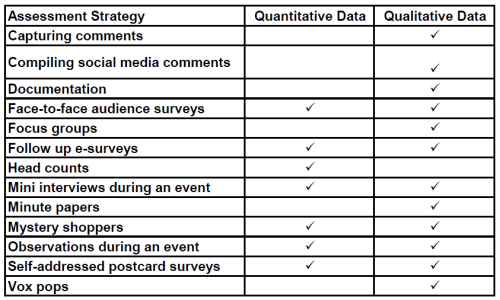 Table 1. Types of data generated by various assessment strategies.