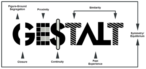 Visual Gestalt components: figure-ground segregation, proximity, similarity, symmetry/equilibrium, past experience, continuity, closure