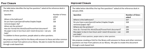 Box one demonstrates poor closure by embedding a table into text without adequately defining which pieces of information are part of the table and which pieces are the surrounding text. Box two demonstrates improved closure through the use of one of Microsoft Word's standard table formatting templates.