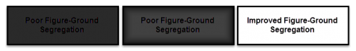First box demonstrates poor figure-ground segregation through the use of black text on a dark gray background. Second box demonstrates poor figure-ground segregation through the use of black text on a lighter gray, graded background. Third box demonstrates good figure ground segregation through the use of black text on a white background.